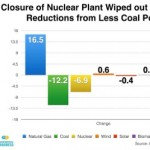 Nuclear Industry: In an Era Where Facts No Longer Matter, Consequences Still Do