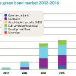 Green Bonds: Why You Should Care About the Massive Uptick