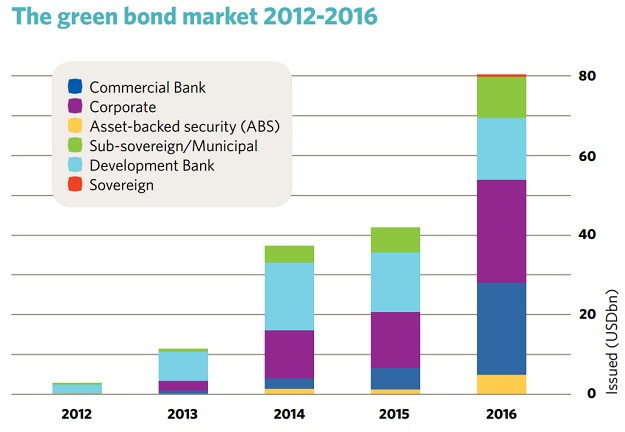 green bonds graphic NEW