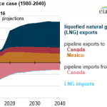Liquefied Natural Gas Exports Expected to Drive Growth in U.S. Natural Gas Trade
