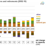 U.S. Electric Generating Capacity Increase in 2016 was Largest Net Change Since 2011