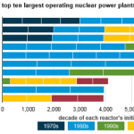 The World's Largest Nuclear Plants Differ by Age, Number of Reactors, and Utilization