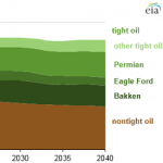 Tight Oil Expected to Make Up Most of U.S. Oil Production Increase Through 2040