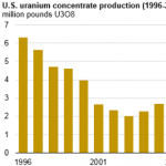 U.S. Uranium Production Lowest Since 2005