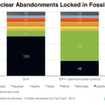 California Nuclear Closures Resulted in 250% Higher Emissions from Electricity