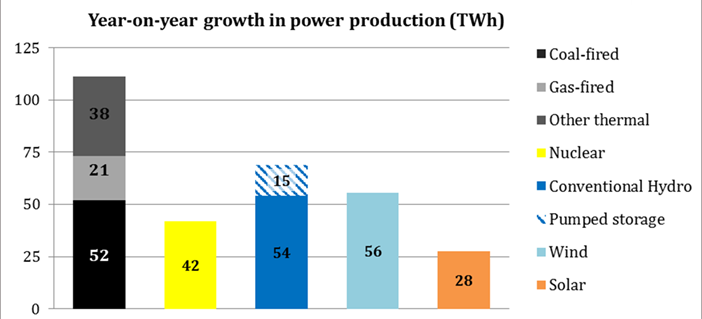 Figure 2: Year-on-year growth in power production in TWh for different power generating technologies