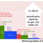 Clean and Doable Liquid Fission (LF) Energy Roadmap For Powering Up Our World