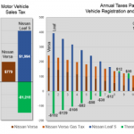 Analysis: Electric Vehicles Pay Their Fair Share in State Taxes