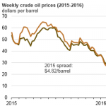 Despite Growth Late in the Year, U.S. Crude Oil Production Decreased in 2016