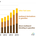 China's Use of Methanol in Liquid Fuels Has Grown Rapidly Since 2000