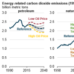 Projected Carbon Dioxide Emissions are Sensitive to Factors Driving Fossil Fuel Use