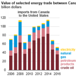 Canada is the United States' Largest Partner for Energy Trade