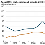 U.S. Coal Exports and Imports Both Decline in 2016 as U.S. Remains Net Coal Exporter