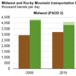 Midwest, Rocky Mountain Regions' Production of Transportation Fuels Meeting More of Demand