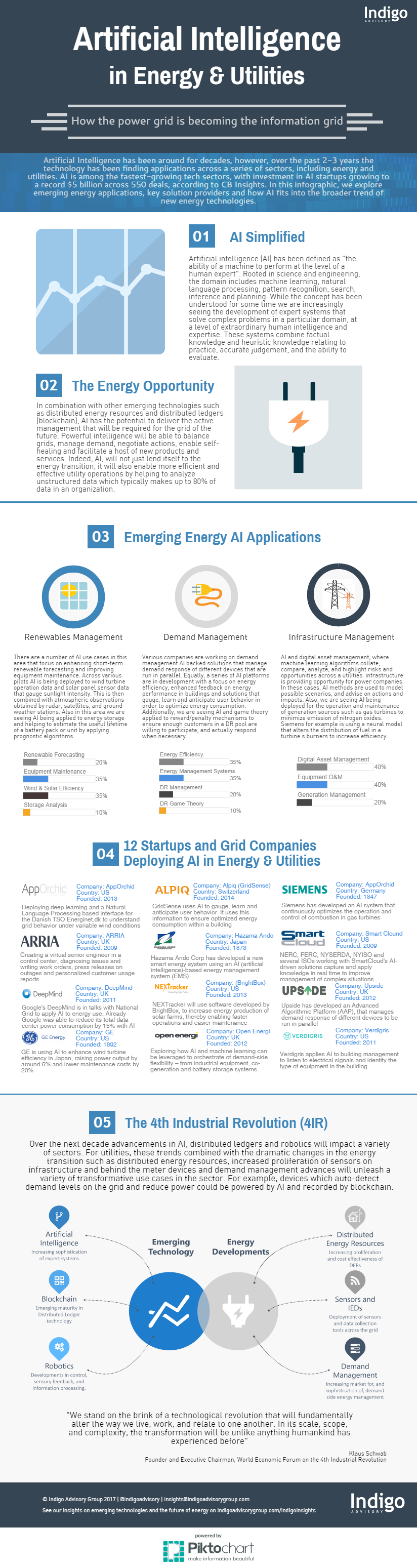 Artificial Intelligence in Energy and Utilities Infographic