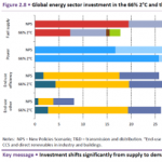 The Coal-Free 2°C Scenario: Within Reach, and Cheaper Than Told by IEA