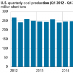 Coal Production Increases During Second Half of 2016, But Still Below 2015 Levels