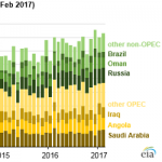 More Chinese Crude Oil Imports Coming from Non-OPEC Countries