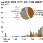 Natural Gas Generators Make Up the Largest Share of Overall U.S. Generation Capacity