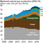 Ohio and Pennsylvania Increased Natural Gas Production More than Other States in 2016