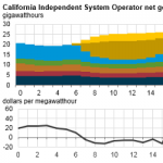 Rising Solar Generation in California Coincides with Negative Wholesale Electricity Prices