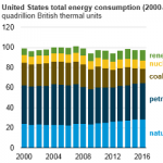 U.S. Energy Consumption Rose Slightly in 2016 Despite a Significant Decline in Coal Use