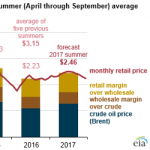 Retail Gasoline Prices this Summer are Expected to Be Slightly Higher than in 2016