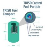 TRISO Fuel Drives Global Development of Advanced Reactors