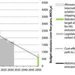 UK Emissions Reduction: Halfway There