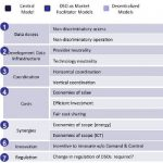 Data Management Models in Smart Grids: An Evaluation