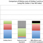 Carbon Capture and Storage: A Winning Hand for UK Oil Companies