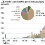 Wind Turbines Provide 8% of U.S. Generating Capacity, More Than Any Other Renewable Source