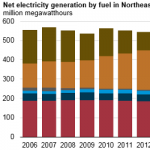 Natural Gas Has Displaced Coal in the Northeast's Generation Mix Over the Past 10 Years
