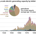 Oil-Fired Power Plants Provide Small Amounts of U.S. Electricity Capacity and Generation