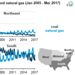 Competition Between Coal and Natural Gas Affects Power Markets