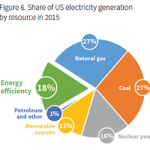 Energy Efficiency Deserves Center Stage During President's Energy Week