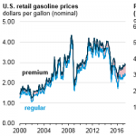Growing Octane Needs Widen the Price Difference Between Premium and Regular Gasoline