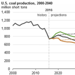 Future Coal Production Depends on Resources and Technology, Not Just Policy Choices