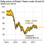 Low Inventories and Supply Developments are Affecting Asian Residual Fuel Oil Prices