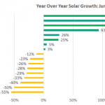 Solar Index -14% Through June: California Decline Offset by Solar Growth Markets