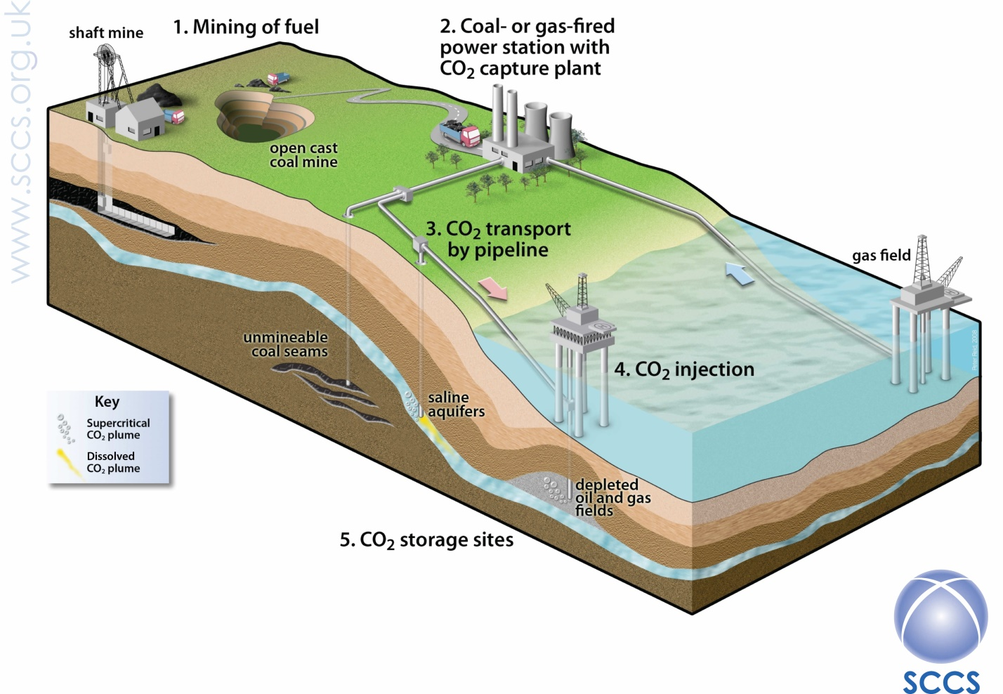 Carbon Capture and Storage: Too Expensive For Reducing ...
