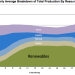 There's Far More Opportunity Than Crisis in California Renewables Curtailment