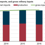 U.S. Petroleum Refinery Capacity Continues to Increase