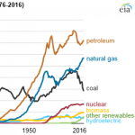 Even as Renewables Increase, Fossil Fuels Continue to Dominate U.S. Energy Mix