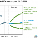 Brent and WTI Crude Oil Prices Expected to Average About $50 Per Barrel Through 2018