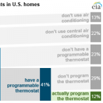 One in Eight U.S. Homes Uses a Programmed Thermostat with a Central Air Conditioning Unit