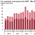 U.S. Coal Exports Have Increased Over the Past Six Months