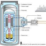 Interest Grows in SMRs Despite Setbacks with Full Size Reactors