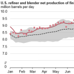 U.S. Gasoline Production is Running Near Record Levels