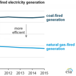 Natural Gas-Fired Electricity Conversion Efficiency Grows as Coal Remains Stable